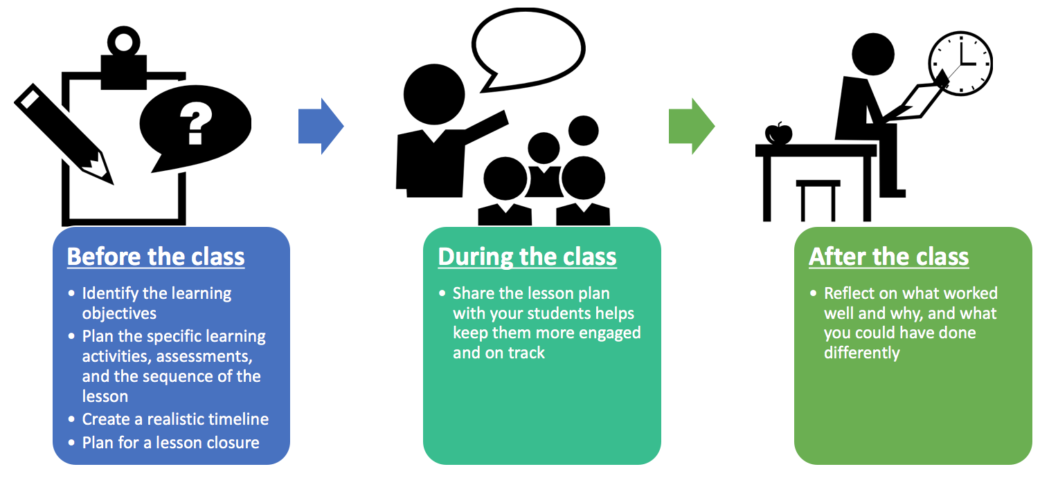Lesson planning centre for teaching excellence - Design and technology lesson plans ...